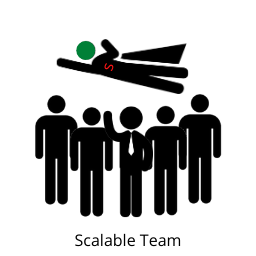 Content Writing India - Scalable team
